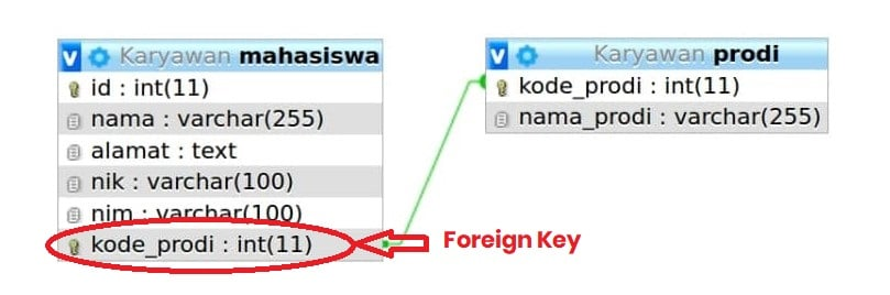 Perbedaan Primary Key, Foreign Key